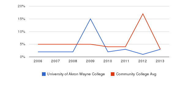 University of Akron Wayne College Unknown&nbsp(2006-2013)
