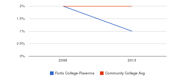 Fortis College-Ravenna More&nbsp(2009-2013)