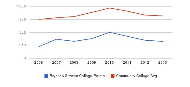 Bryant & Stratton College-Parma Full-Time Students&nbsp(2006-2013)