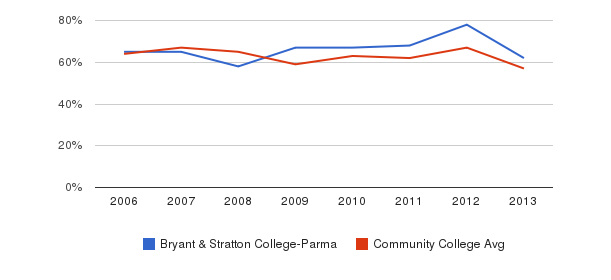 Bryant & Stratton College-Parma White&nbsp(2006-2013)