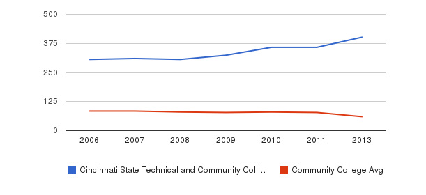 Cincinnati State Technical and Community College Total Faculty&nbsp(2006-2013)