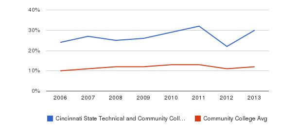 Cincinnati State Technical and Community College Black&nbsp(2006-2013)