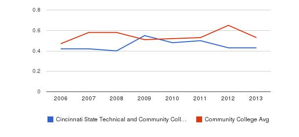 Cincinnati State Technical and Community College Diversity Score&nbsp(2006-2013)