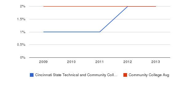 Cincinnati State Technical and Community College More&nbsp(2009-2013)
