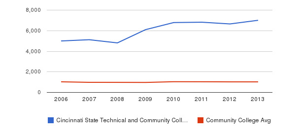 Cincinnati State Technical and Community College Part-Time Students&nbsp(2006-2013)