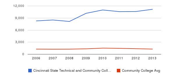Cincinnati State Technical and Community College Total Enrollment&nbsp(2006-2013)