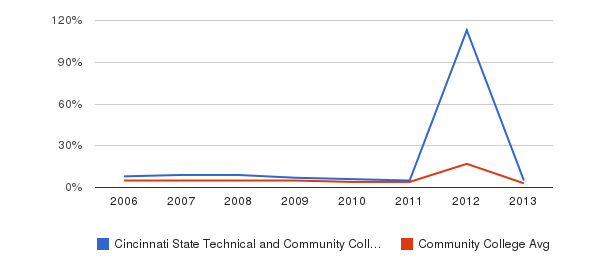 Cincinnati State Technical and Community College Unknown&nbsp(2006-2013)