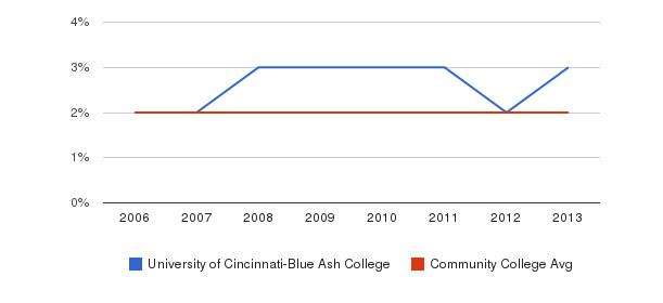University of Cincinnati-Blue Ash College Asian&nbsp(2006-2013)