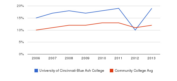 University of Cincinnati-Blue Ash College Black&nbsp(2006-2013)