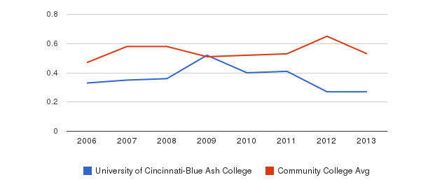 University of Cincinnati-Blue Ash College Diversity Score&nbsp(2006-2013)