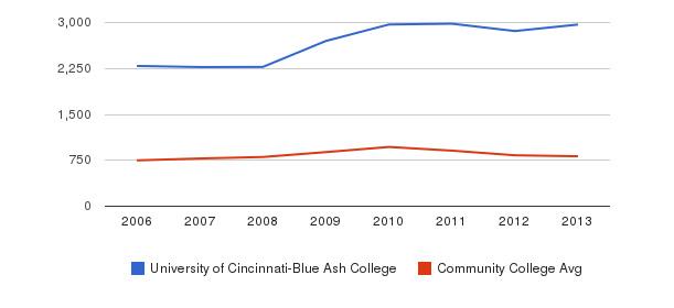 University of Cincinnati-Blue Ash College Full-Time Students&nbsp(2006-2013)