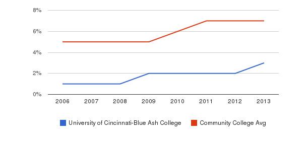 University of Cincinnati-Blue Ash College Hispanic&nbsp(2006-2013)