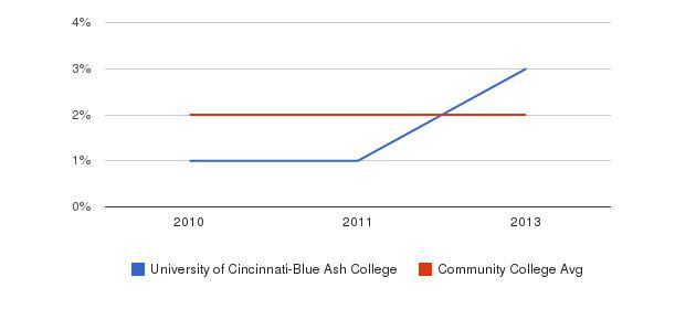 University of Cincinnati-Blue Ash College More&nbsp(2010-2013)
