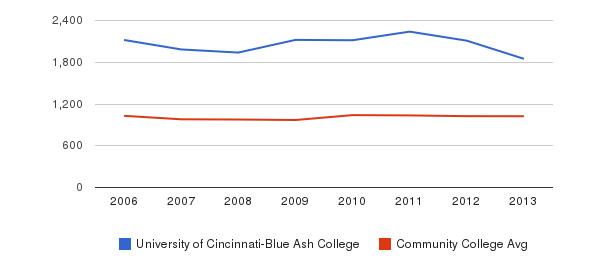 University of Cincinnati-Blue Ash College Part-Time Students&nbsp(2006-2013)