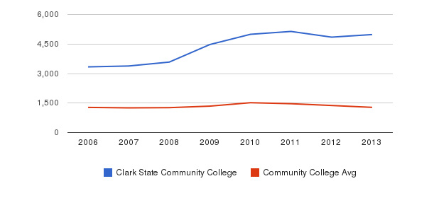 Clark State Community College Total Enrollment&nbsp(2006-2013)