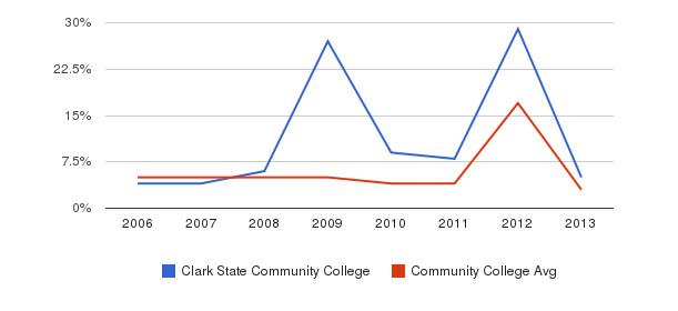 Clark State Community College Unknown&nbsp(2006-2013)