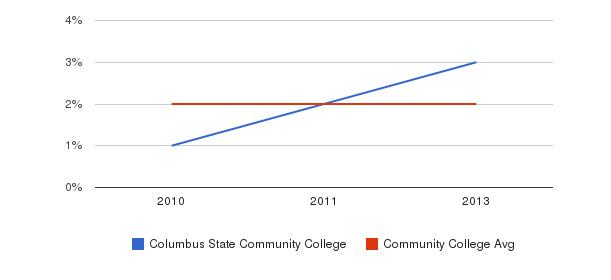 Columbus State Community College More&nbsp(2010-2013)