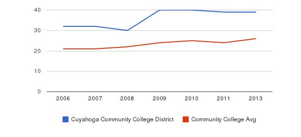 Cuyahoga Community College District student staff&nbsp(2006-2013)