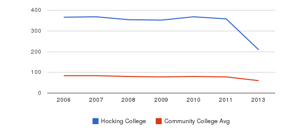 Hocking College Total Faculty&nbsp(2006-2013)