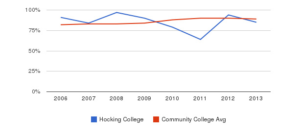 Hocking College % Students Receiving Some Financial Aid&nbsp(2006-2013)