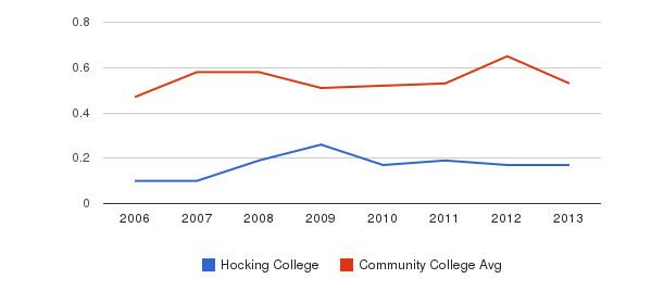 Hocking College Diversity Score&nbsp(2006-2013)