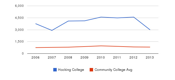 Hocking College Full-Time Students&nbsp(2006-2013)