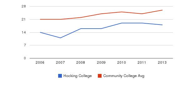 Hocking College student staff&nbsp(2006-2013)