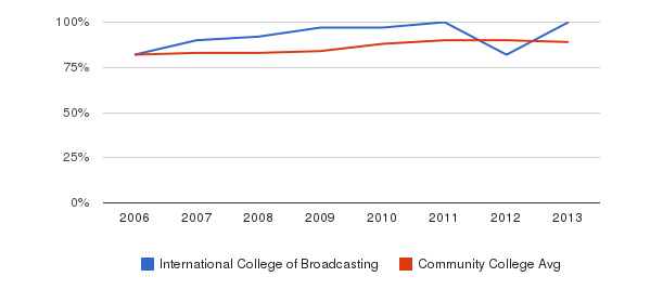 International College of Broadcasting % Students Receiving Some Financial Aid&nbsp(2006-2013)