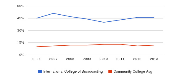 International College of Broadcasting Black&nbsp(2006-2013)