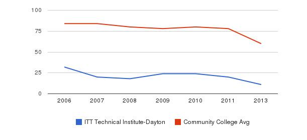 ITT Technical Institute-Dayton Total Faculty&nbsp(2006-2013)