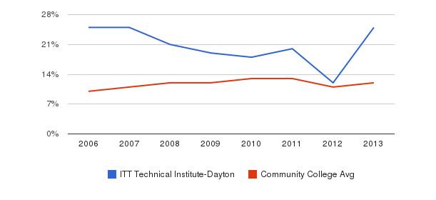 ITT Technical Institute-Dayton Black&nbsp(2006-2013)