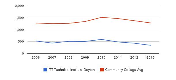 ITT Technical Institute-Dayton Total Enrollment&nbsp(2006-2013)