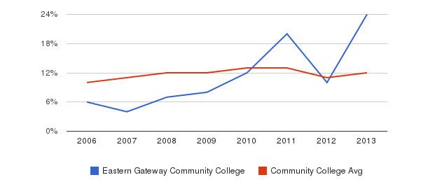 Eastern Gateway Community College Black&nbsp(2006-2013)