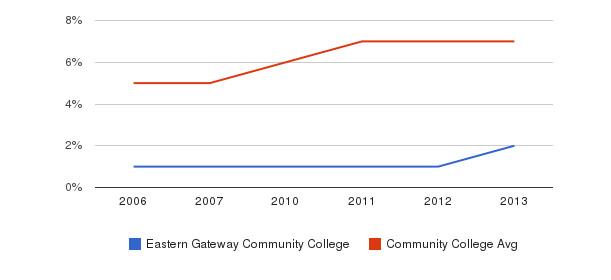 Eastern Gateway Community College Hispanic&nbsp(2006-2013)