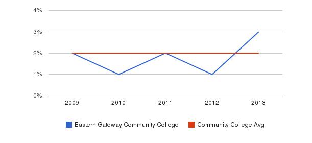 Eastern Gateway Community College More&nbsp(2009-2013)