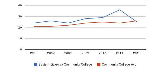 Eastern Gateway Community College student staff&nbsp(2006-2013)