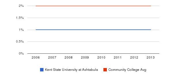 Kent State University at Ashtabula Asian&nbsp(2006-2013)
