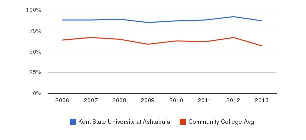 Kent State University at Ashtabula White&nbsp(2006-2013)