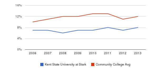 Kent State University at Stark Black&nbsp(2006-2013)