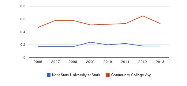 Kent State University at Stark Diversity Score&nbsp(2006-2013)