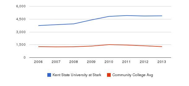 Kent State University at Stark Total Enrollment&nbsp(2006-2013)
