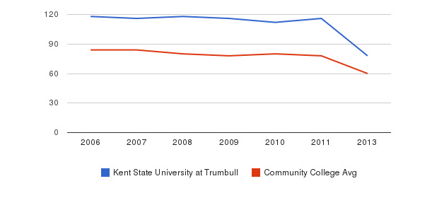 Kent State University at Trumbull Total Faculty&nbsp(2006-2013)