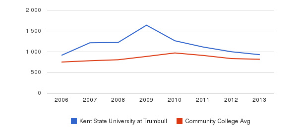 Kent State University at Trumbull Full-Time Students&nbsp(2006-2013)