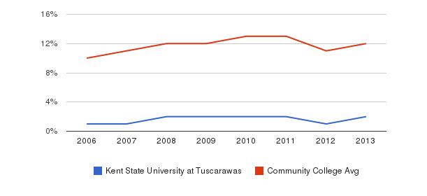 Kent State University at Tuscarawas Black&nbsp(2006-2013)