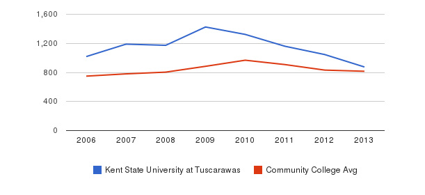 Kent State University at Tuscarawas Full-Time Students&nbsp(2006-2013)