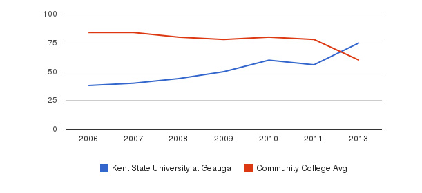 Kent State University at Geauga Total Faculty&nbsp(2006-2013)