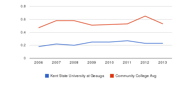 Kent State University at Geauga Diversity Score&nbsp(2006-2013)