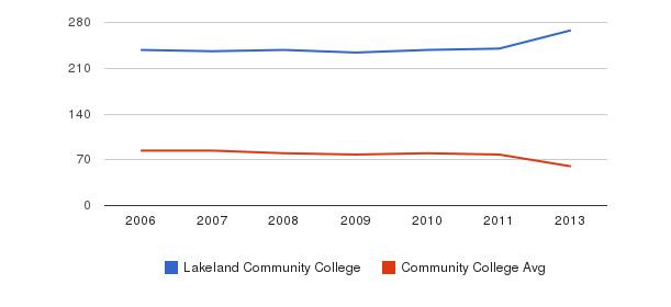 Lakeland Community College Total Faculty&nbsp(2006-2013)
