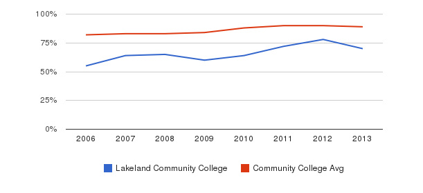Lakeland Community College % Students Receiving Some Financial Aid&nbsp(2006-2013)