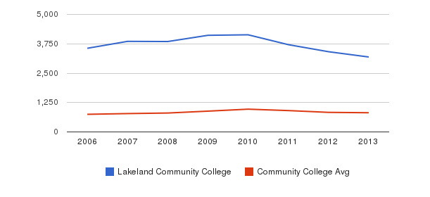 Lakeland Community College Full-Time Students&nbsp(2006-2013)